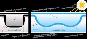 Manta térmica 400 micras Geobubble 6