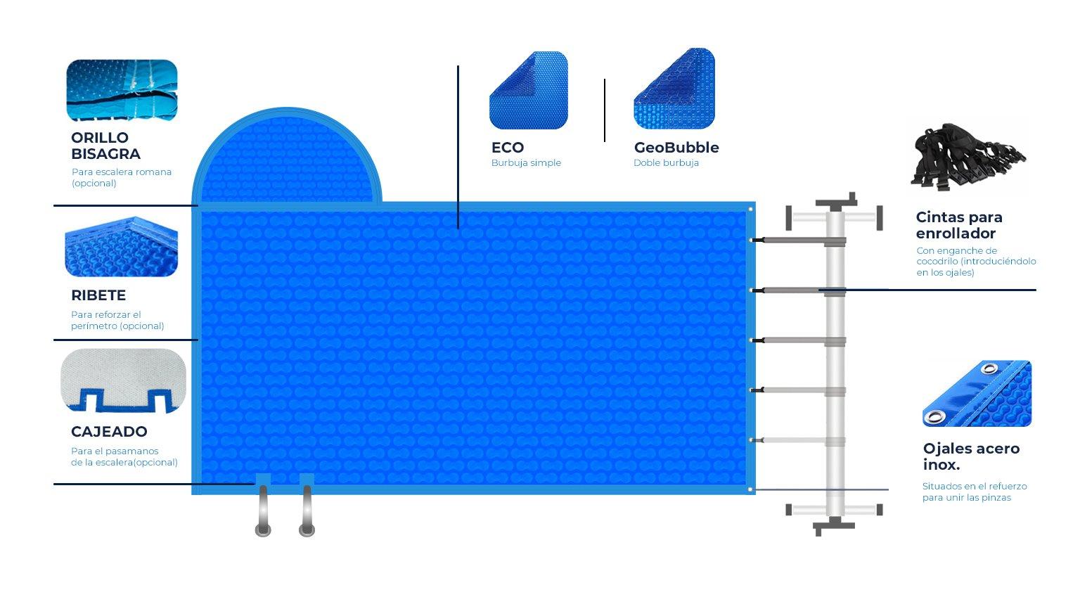 infografia manta termica
